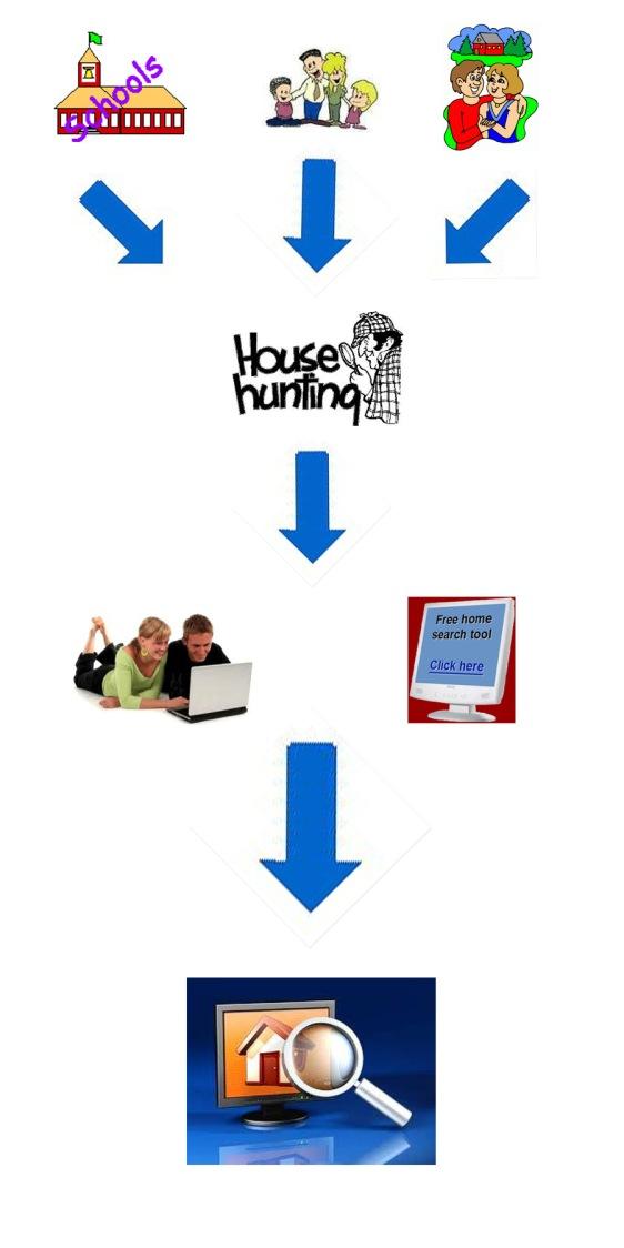 housing flow chart